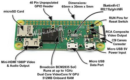 قسمت های مختلف Raspberry Pi Zero