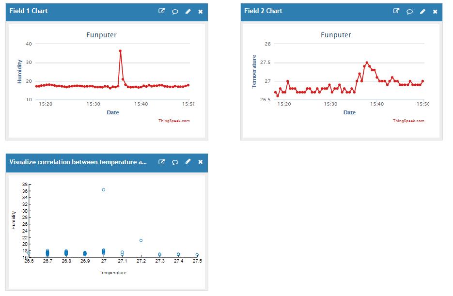 پروژه IoT با رزبری پای نمودار نتایج