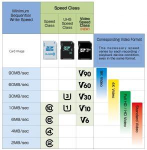 کلاس مختلف حافظه Micro SD میکرو اس دی