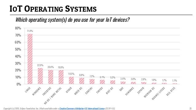 سیستم عامل برای IoT