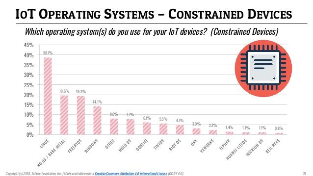 سیستم عامل برای IoT برای سیستمهای با منابع محدود