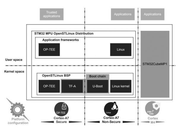 پشتیبانی از لینوکس STM32MP1